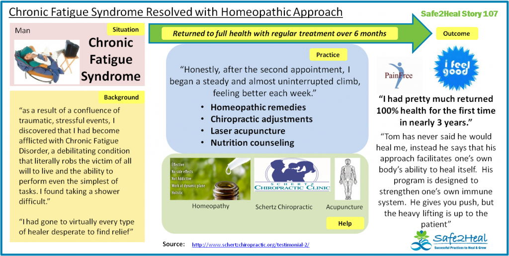 S2HStory107: Chronic Fatigue Syndrome Resolved with Homeopathic Approach