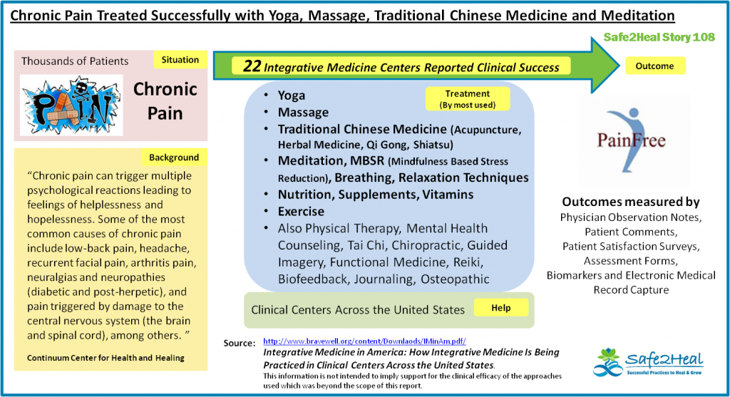 S2HStory108: Chronic Pain Treated Successfully with Yoga, Massage, Traditional Chinese Medicine and Meditation